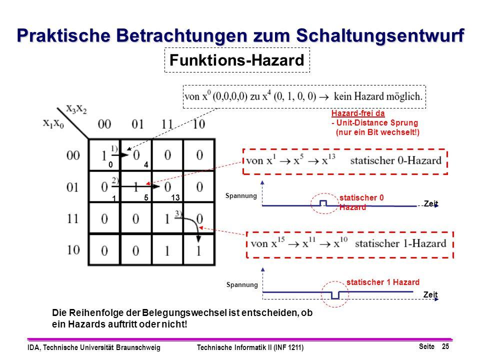 Seite 25 IDA, Technische Universität BraunschweigTechnische Informatik II (INF 1211) Funktions-Hazard Hazard-frei da - Unit-Distance Sprung (nur ein B