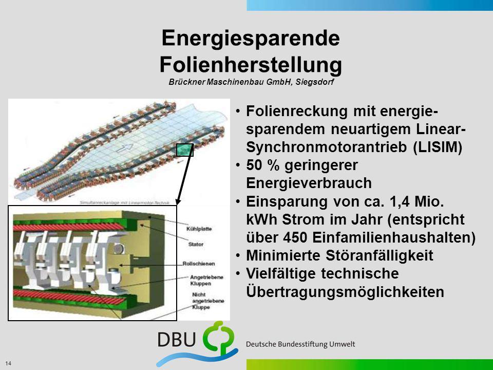 14 Folienreckung mit energie- sparendem neuartigem Linear- Synchronmotorantrieb (LISIM) 50 % geringerer Energieverbrauch Einsparung von ca.