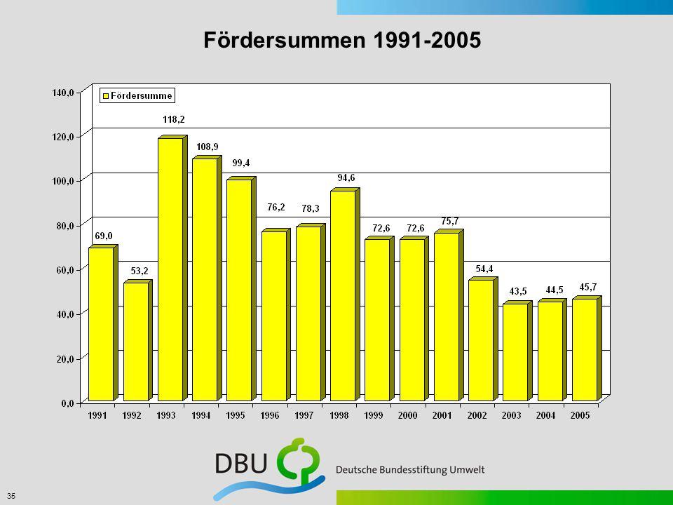 35 Fördersummen 1991-2005