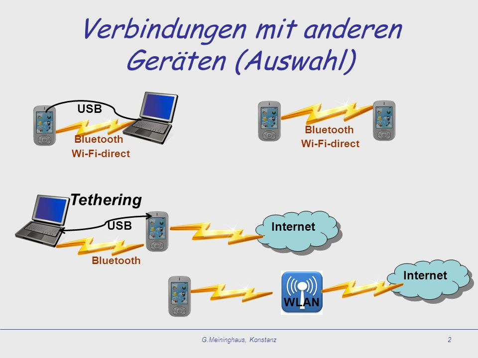 Verbindungen mit anderen Geräten (Auswahl) G.Meininghaus, Konstanz2 WLAN Internet Tethering Bluetooth USB Bluetooth Wi-Fi-direct USB Bluetooth Wi-Fi-d