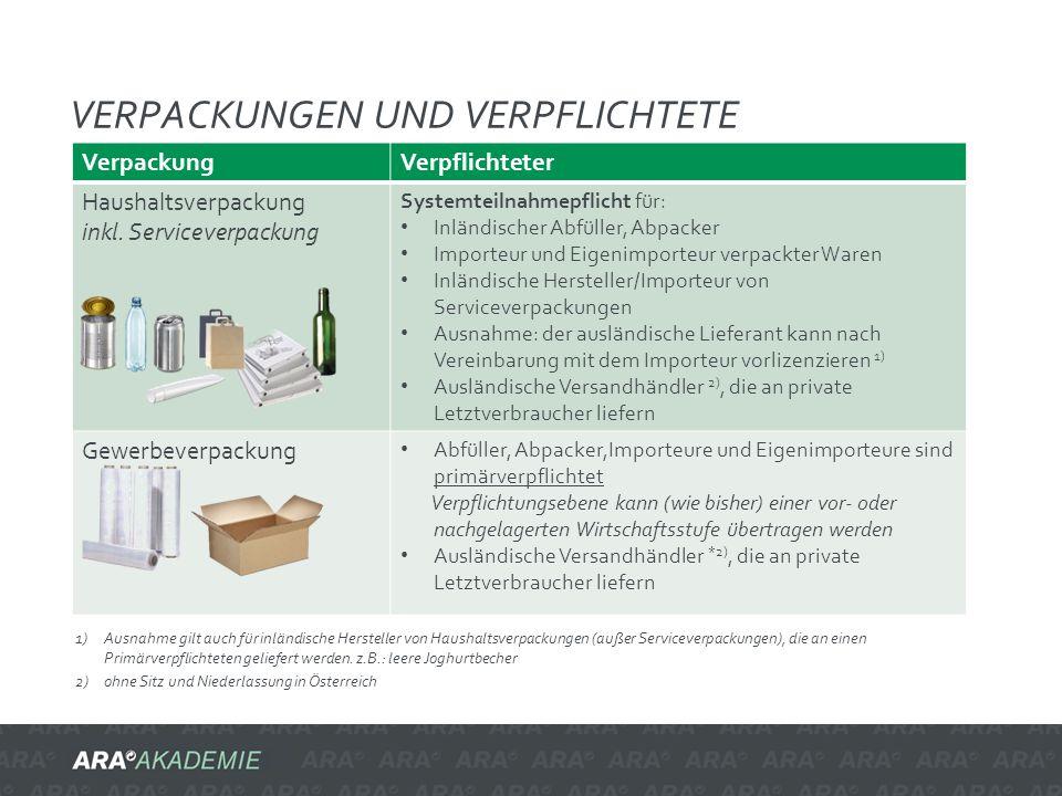 VERPACKUNGEN UND VERPFLICHTETE VerpackungVerpflichteter Haushaltsverpackung inkl. Serviceverpackung Systemteilnahmepflicht für: Inländischer Abfüller,