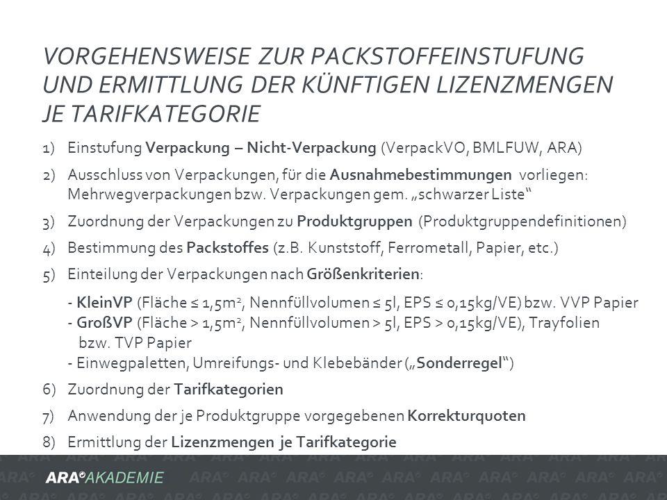 VORGEHENSWEISE ZUR PACKSTOFFEINSTUFUNG UND ERMITTLUNG DER KÜNFTIGEN LIZENZMENGEN JE TARIFKATEGORIE 1)Einstufung Verpackung – Nicht-Verpackung (Verpack
