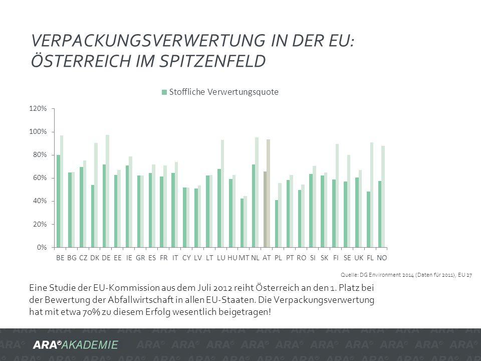 VERPACKUNGSVERWERTUNG IN DER EU: ÖSTERREICH IM SPITZENFELD Quelle: DG Environment 2014 (Daten für 2011), EU 27 Eine Studie der EU-Kommission aus dem J