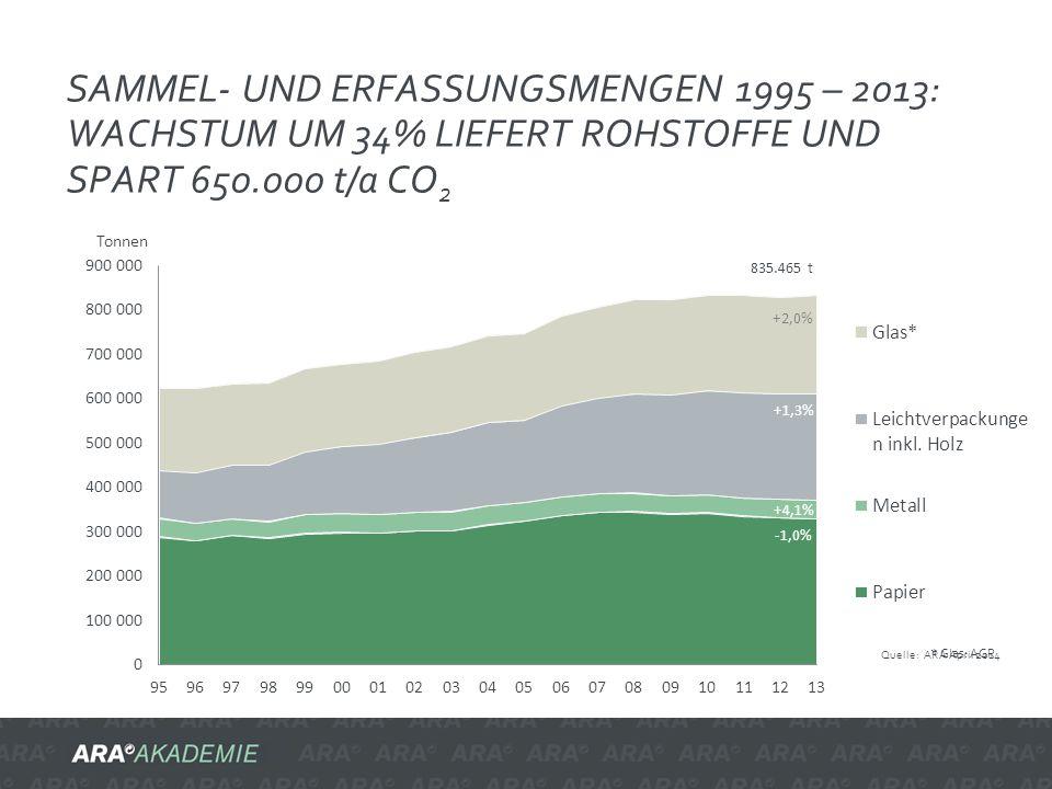 SAMMEL- UND ERFASSUNGSMENGEN 1995 – 2013: WACHSTUM UM 34% LIEFERT ROHSTOFFE UND SPART 650.000 t/a CO 2 * Glas: AGR -1,0% +4,1% +1,3% +2,0% 835.465 t Q