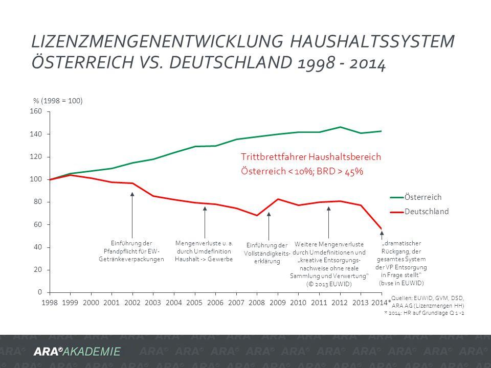 LIZENZMENGENENTWICKLUNG HAUSHALTSSYSTEM ÖSTERREICH VS. DEUTSCHLAND 1998 - 2014 Quellen: EUWID, GVM, DSD, ARA AG (Lizenzmengen HH) * 2014: HR auf Grund
