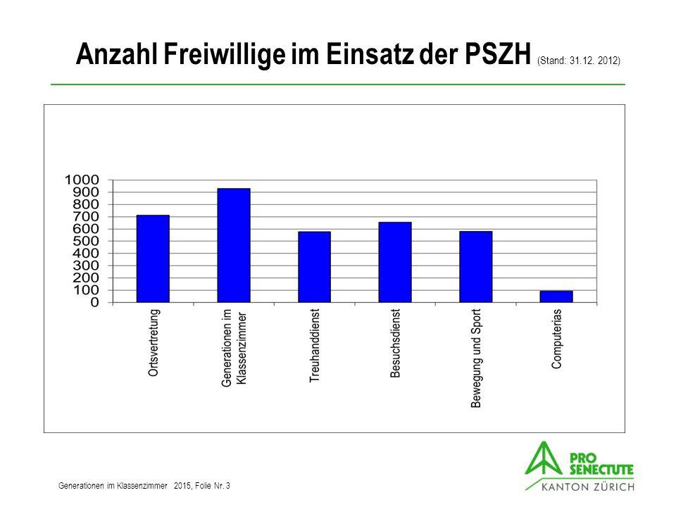 Anzahl Freiwillige im Einsatz der PSZH (Stand: 31.12.