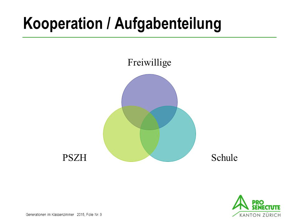 Kooperation / Aufgabenteilung Freiwillige SchulePSZH Generationen im Klassenzimmer 2015, Folie Nr. 9