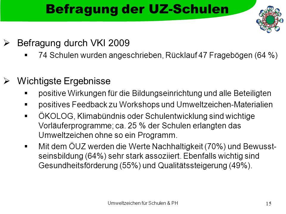 Umweltzeichen für Schulen & PH 15  Befragung durch VKI 2009  74 Schulen wurden angeschrieben, Rücklauf 47 Fragebögen (64 %)  Wichtigste Ergebnisse