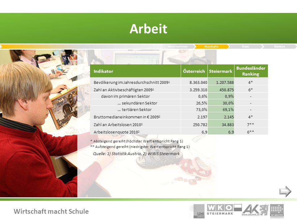 Wirtschaft macht Schule Arbeit Quelle: 1) Statistik Austria, 2) WIBIS Steiermark IndikatorÖsterreichSteiermark Bundesländer Ranking Bevölkerung im Jahresdurchschnitt 2009 1 8.363.040 1.207.5884* Zahl an Aktivbeschäftigten 2009 1 3.259.310450.8756* davon im primären Sektor0,6%0,9%- … sekundären Sektor26,5%30,0%- … tertiären Sektor73,0%69,1%- Bruttomedianeinkommen in € 2009 2 2.1972.1454* Zahl an Arbeitslosen 2010 2 250.78234.8837** Arbeitslosenquote 2010 2 6,9 6** * Absteigend gereiht (höchster Wert entspricht Rang 1) ** Aufsteigend gereiht (niedrigster Wert entspricht Rang 1) UnternehmenHaushalteStaatBanken