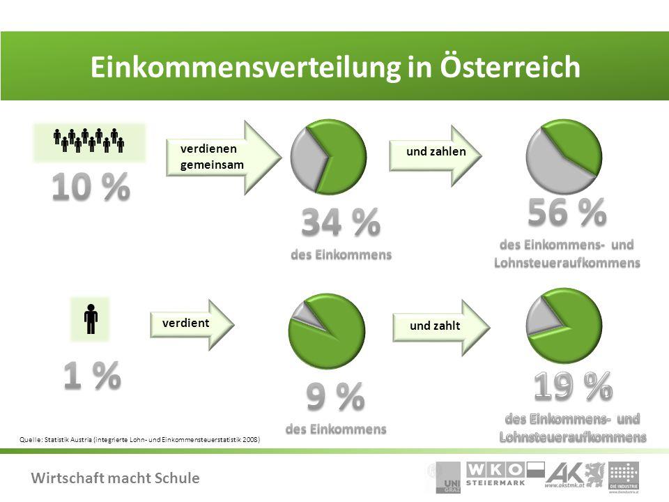 Wirtschaft macht Schule Einkommensverteilung in Österreich verdienen gemeinsam verdient und zahlt und zahlen Quelle: Statistik Austria (integrierte Lohn- und Einkommensteuerstatistik 2008)