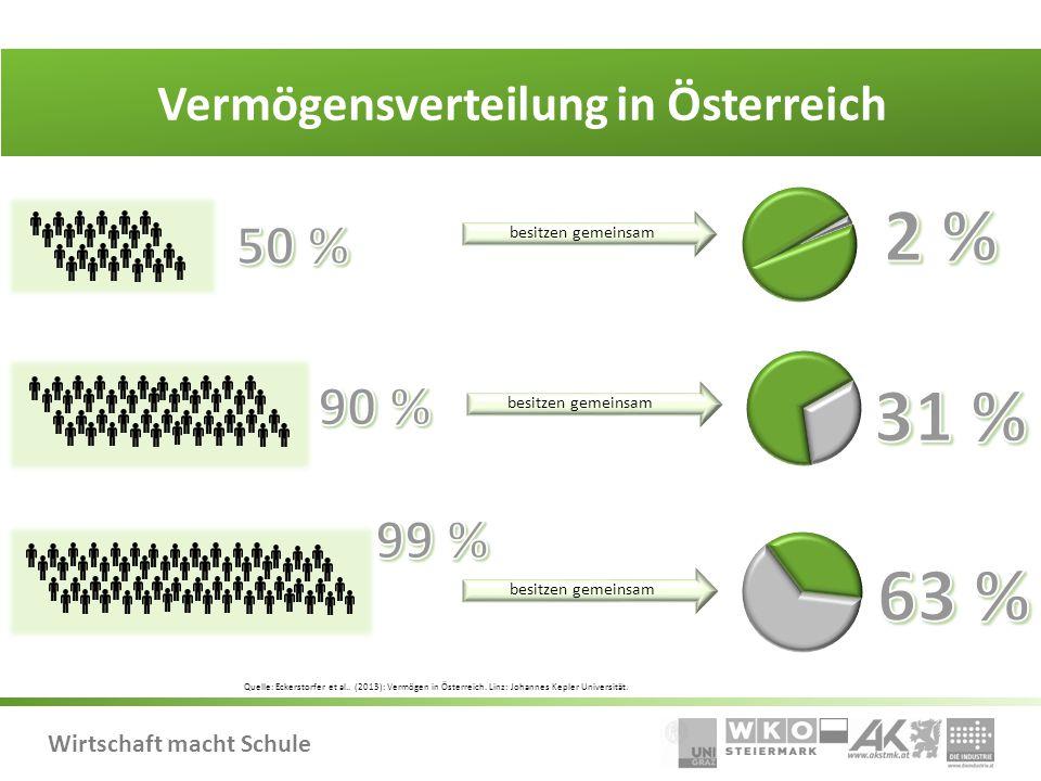 Wirtschaft macht Schule Vermögensverteilung in Österreich besitzen gemeinsam Quelle: Eckerstorfer et al.. (2013): Vermögen in Österreich. Linz: Johann