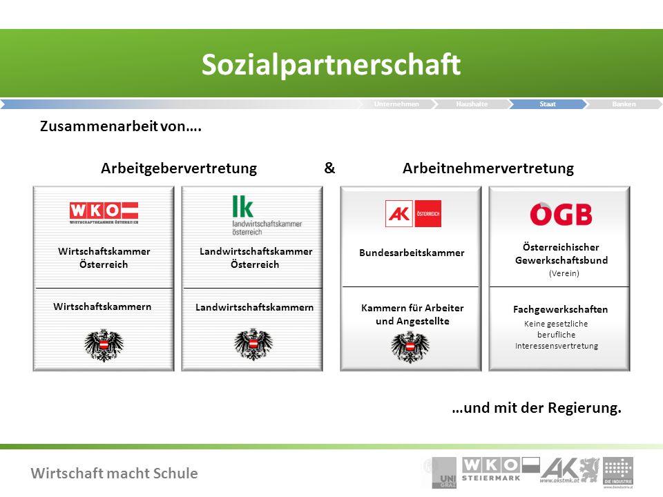 Wirtschaft macht Schule Sozialpartnerschaft Arbeitgebervertretung Landwirtschaftskammer Österreich Wirtschaftskammer Österreich Wirtschaftskammern Lan
