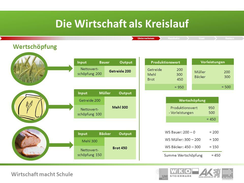 Wirtschaft macht Schule Interessensvertretung in Österreich rd.