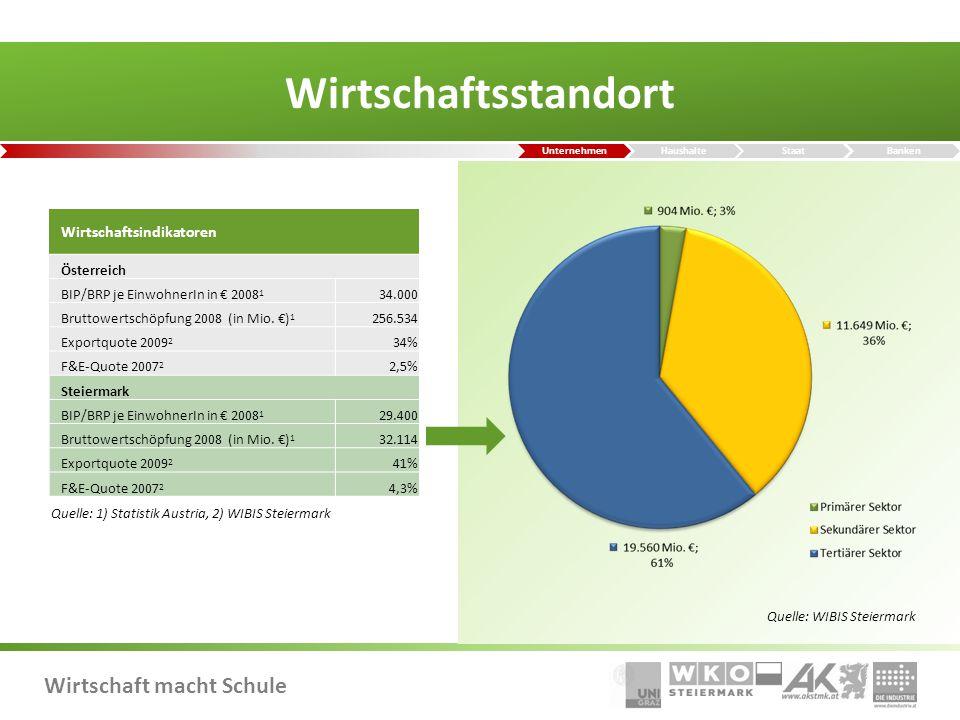 Wirtschaft macht Schule Wirtschaftsstandort Quelle: WIBIS Steiermark Quelle: 1) Statistik Austria, 2) WIBIS Steiermark Wirtschaftsindikatoren Österreich BIP/BRP je EinwohnerIn in € 2008 1 34.000 Bruttowertschöpfung 2008 (in Mio.