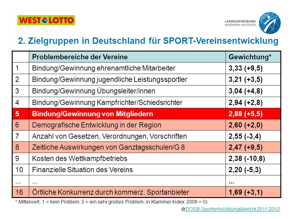  DOSB-Sportentwicklungsbericht 2011/2012 DOSB-Sportentwicklungsbericht 2011/2012 * Mittelwert; 1 = kein Problem; 5 = ein sehr großes Problem; in Klam
