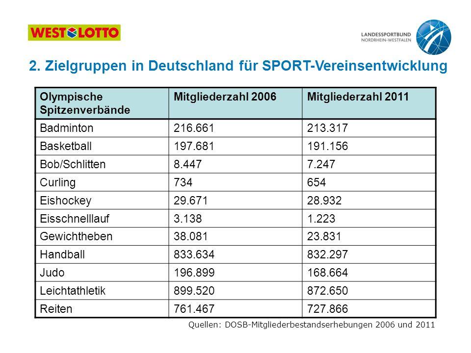 Olympische Spitzenverbände Mitgliederzahl 2006Mitgliederzahl 2011 Badminton216.661213.317 Basketball197.681191.156 Bob/Schlitten8.4477.247 Curling7346