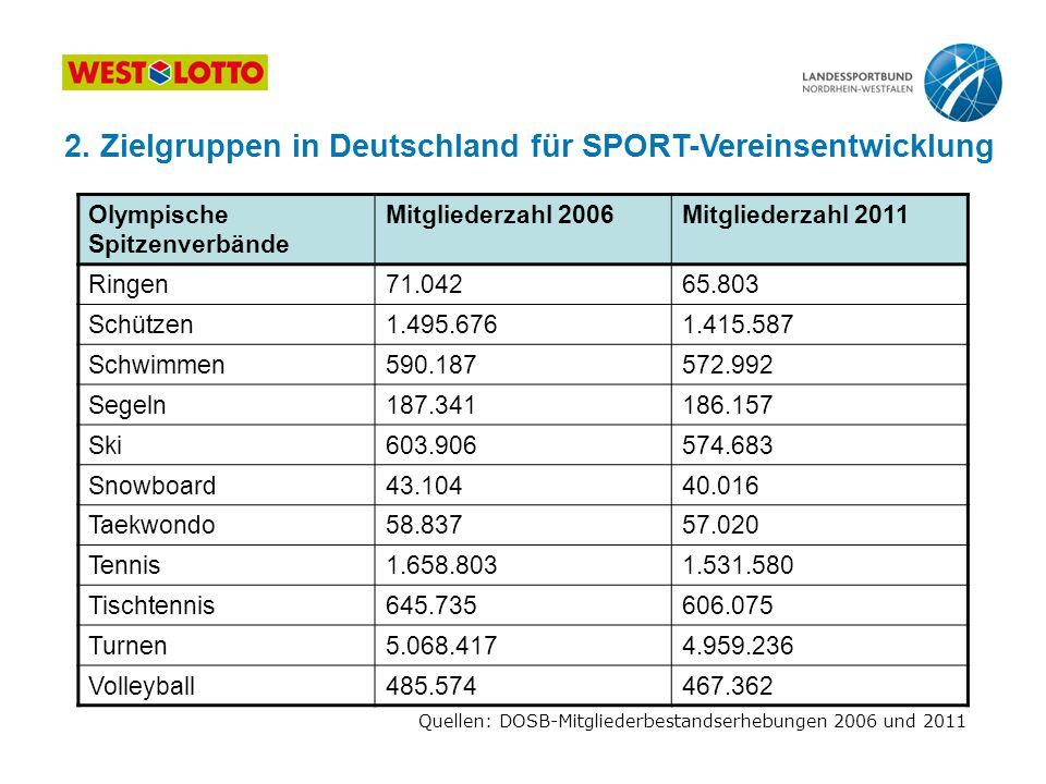 Olympische Spitzenverbände Mitgliederzahl 2006Mitgliederzahl 2011 Ringen71.04265.803 Schützen1.495.6761.415.587 Schwimmen590.187572.992 Segeln187.3411