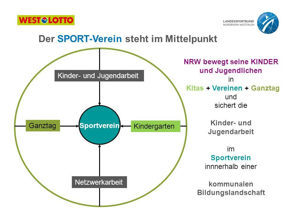 Ganztag Kindergarten Kinder- und Jugendarbeit Netzwerkarbeit Sportverein NRW bewegt seine KINDER und Jugendlichen in Kitas + Vereinen + Ganztag und si