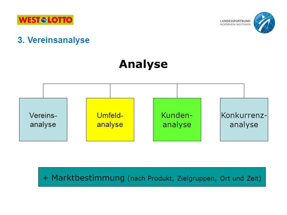 Analyse Vereins- analyse Umfeld- analyse Kunden- analyse Konkurrenz- analyse + Marktbestimmung (nach Produkt, Zielgruppen, Ort und Zeit) 3. Vereinsana