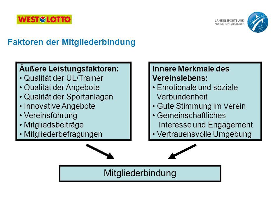 Faktoren der Mitgliederbindung Äußere Leistungsfaktoren: Qualität der ÜL/Trainer Qualität der Angebote Qualität der Sportanlagen Innovative Angebote V