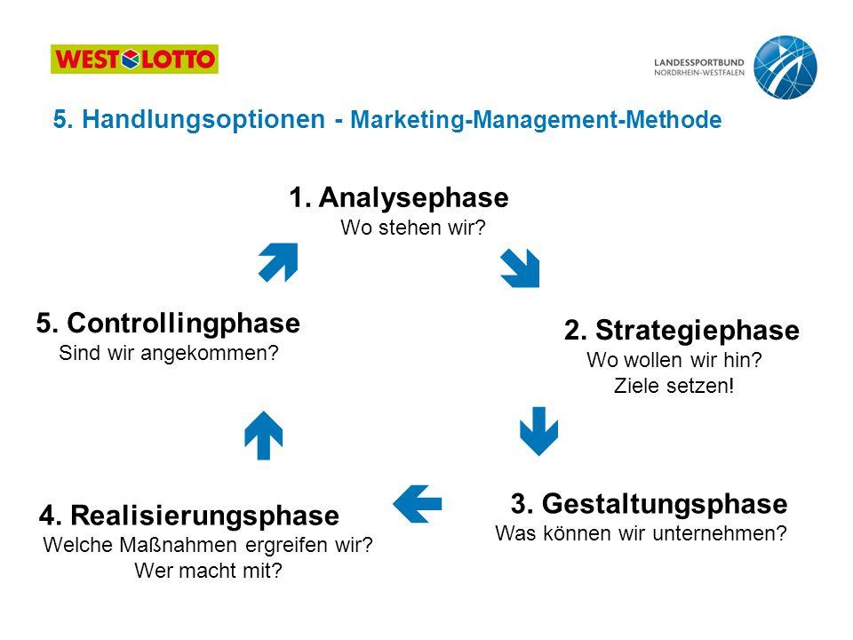 1. Analysephase Wo stehen wir? 5. Controllingphase Sind wir angekommen? 2. Strategiephase Wo wollen wir hin? Ziele setzen! 4. Realisierungsphase Welch