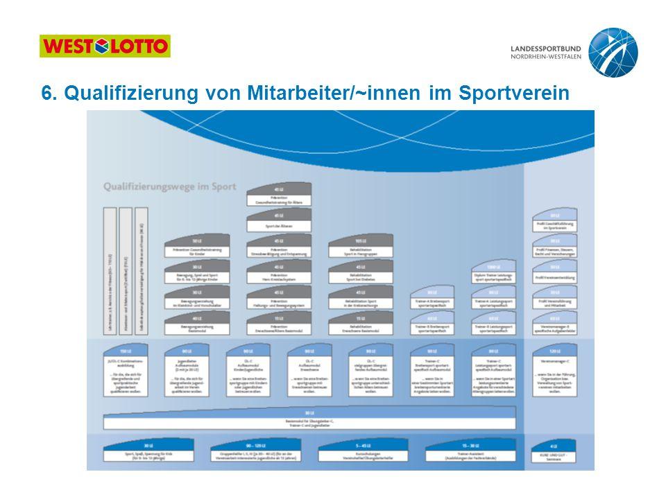 6. Qualifizierung von Mitarbeiter/~innen im Sportverein