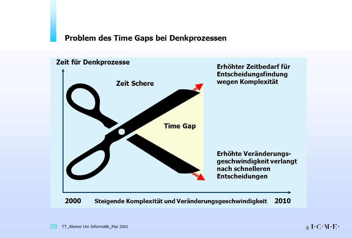 © TT_Alumni Uni Informatik_Mai 2001 20 20002010 Steigende Komplexität und Veränderungsgeschwindigkeit  Zeit Schere Time Gap Problem des Time Gaps bei Denkprozessen Erhöhter Zeitbedarf für Entscheidungsfindung wegen Komplexität Erhöhte Veränderungs- geschwindigkeit verlangt nach schnelleren Entscheidungen Zeit für Denkprozesse