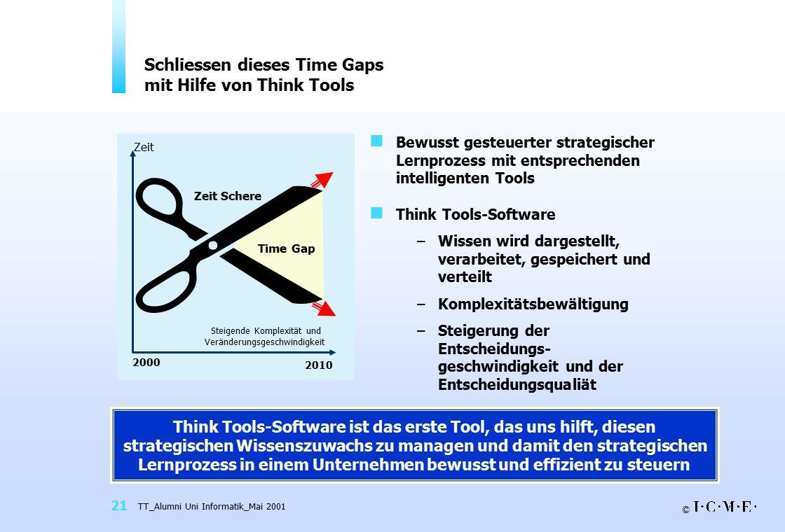© TT_Alumni Uni Informatik_Mai 2001 21 Think Tools-Software ist das erste Tool, das uns hilft, diesen strategischen Wissenszuwachs zu managen und damit den strategischen Lernprozess in einem Unternehmen bewusst und effizient zu steuern Schliessen dieses Time Gaps mit Hilfe von Think Tools Bewusst gesteuerter strategischer Lernprozess mit entsprechenden intelligenten Tools Think Tools-Software –Wissen wird dargestellt, verarbeitet, gespeichert und verteilt –Komplexitätsbewältigung –Steigerung der Entscheidungs- geschwindigkeit und der Entscheidungsqualiät 2000 2010 Steigende Komplexität und Veränderungsgeschwindigkeit Zeit Schere Zeit Time Gap 