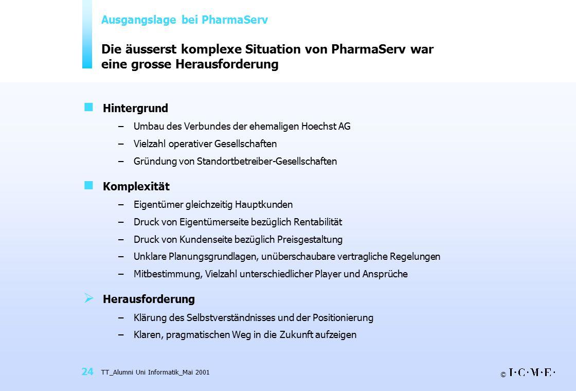 © TT_Alumni Uni Informatik_Mai 2001 24 Die äusserst komplexe Situation von PharmaServ war eine grosse Herausforderung Hintergrund –Umbau des Verbundes