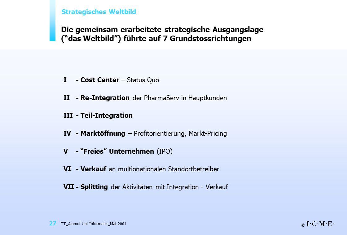 """© TT_Alumni Uni Informatik_Mai 2001 27 Die gemeinsam erarbeitete strategische Ausgangslage (""""das Weltbild"""") führte auf 7 Grundstossrichtungen I- Cost"""