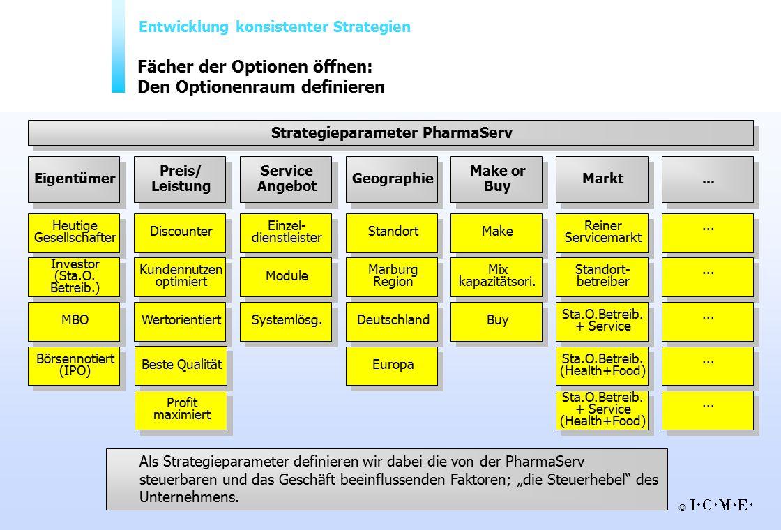 © TT_Alumni Uni Informatik_Mai 2001 28 Fächer der Optionen öffnen: Den Optionenraum definieren Strategieparameter PharmaServ Service Angebot Eigentüme