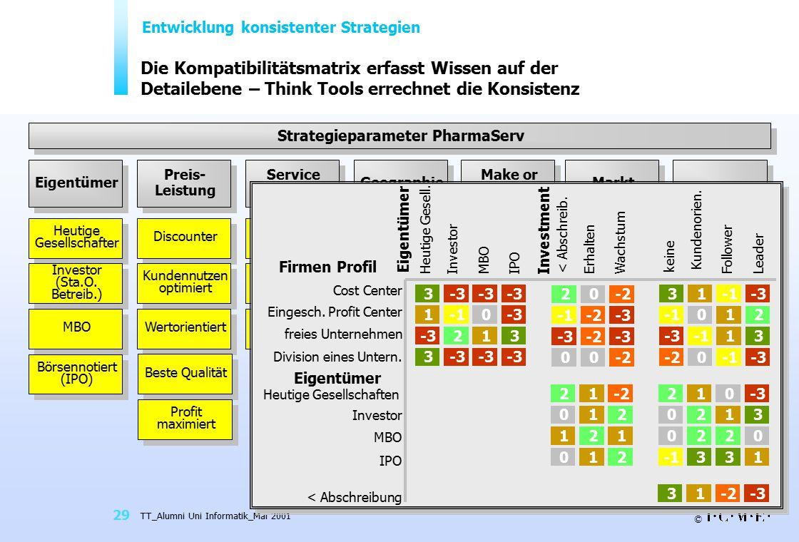 © TT_Alumni Uni Informatik_Mai 2001 29 Die Kompatibilitätsmatrix erfasst Wissen auf der Detailebene – Think Tools errechnet die Konsistenz Strategiepa