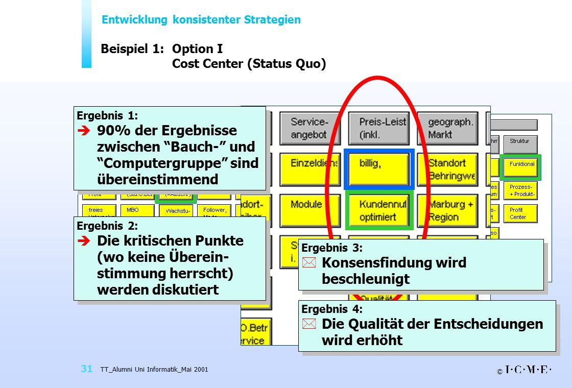 © TT_Alumni Uni Informatik_Mai 2001 31 Beispiel 1:Option I Cost Center (Status Quo) Entwicklung konsistenter Strategien Ergebnis 4: *Die Qualität der