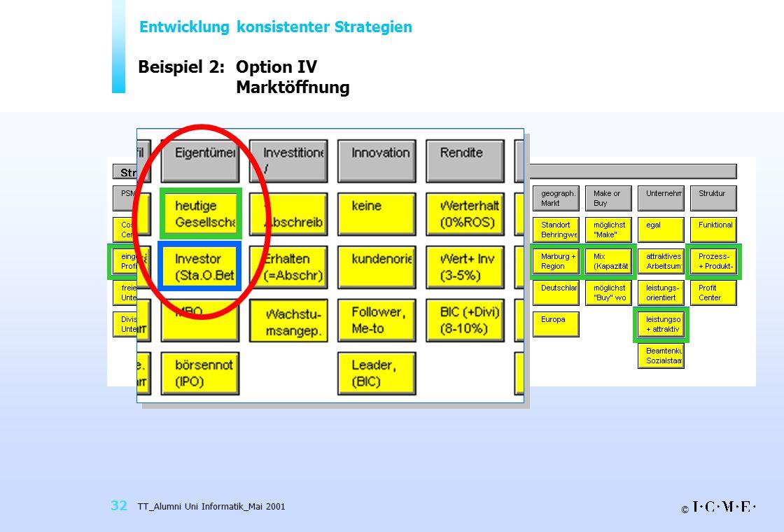 © TT_Alumni Uni Informatik_Mai 2001 32 Beispiel 2: Option IV Marktöffnung Entwicklung konsistenter Strategien