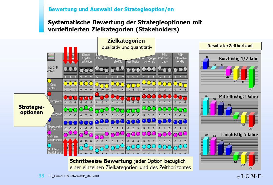 © TT_Alumni Uni Informatik_Mai 2001 33 Systematische Bewertung der Strategieoptionen mit vordefinierten Zielkategorien (Stakeholders) Resultate: Zeith