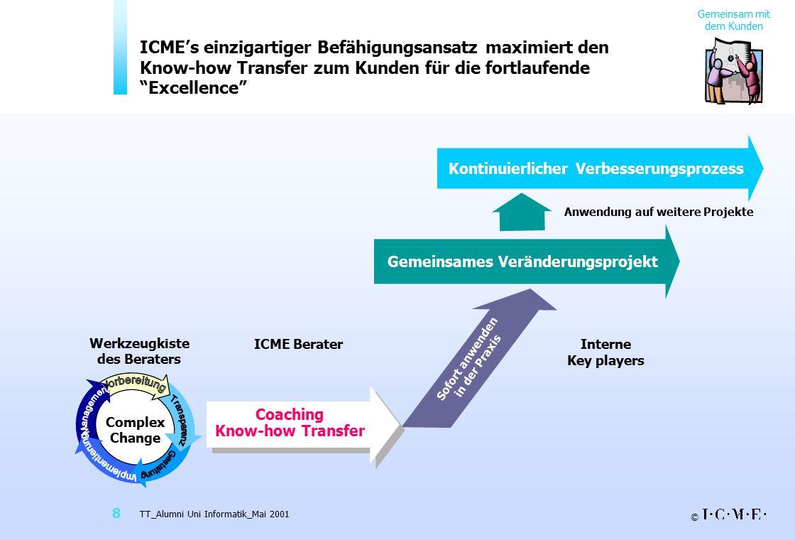 © TT_Alumni Uni Informatik_Mai 2001 8 Werkzeugkiste des Beraters Anwendung auf weitere Projekte Interne Key players Sofort anwenden in der Praxis ICME