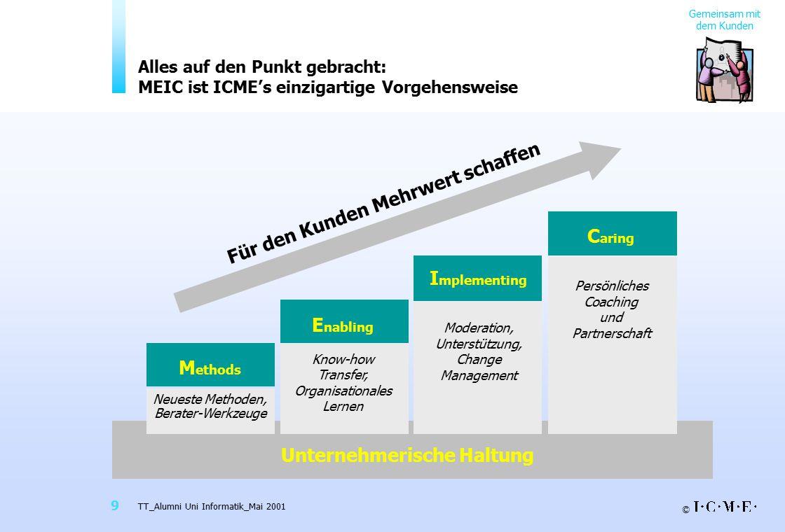 © TT_Alumni Uni Informatik_Mai 2001 9 Für den Kunden Mehrwert schaffen I mplementing Moderation, Unterstützung, Change Management E nabling Know-how T