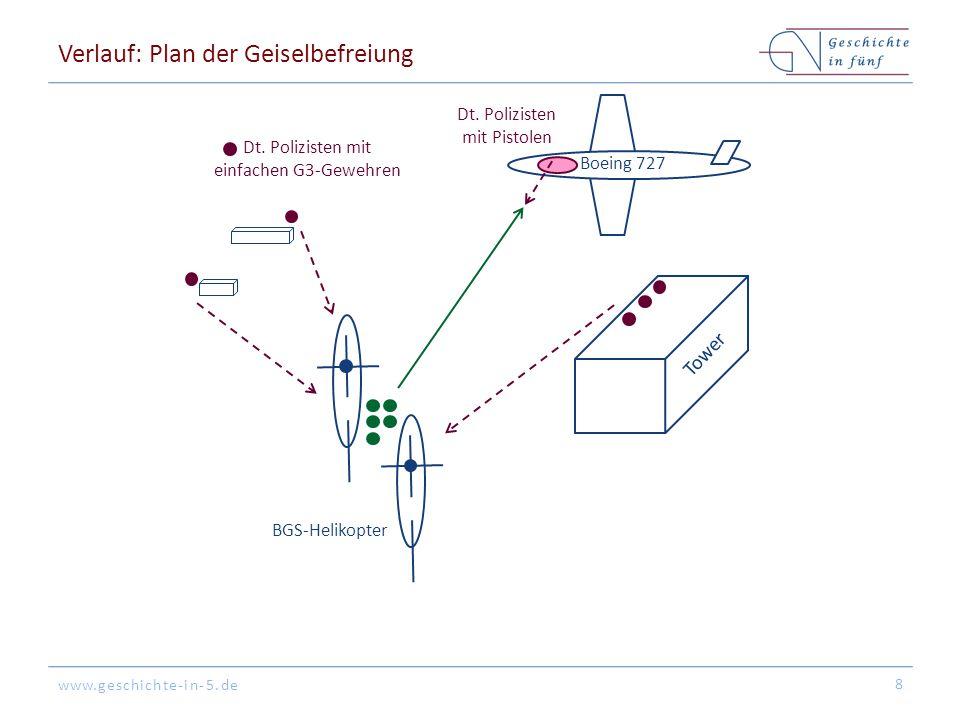www.geschichte-in-5.de Verlauf: Plan der Geiselbefreiung 8 Tower Boeing 727 BGS-Helikopter Dt. Polizisten mit einfachen G3-Gewehren Dt. Polizisten mit