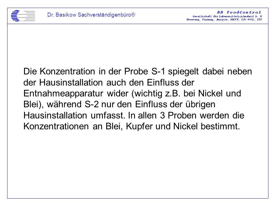 Dr. Basikow Sachverständigenbüro® Die Konzentration in der Probe S-1 spiegelt dabei neben der Hausinstallation auch den Einfluss der Entnahmeapparatur