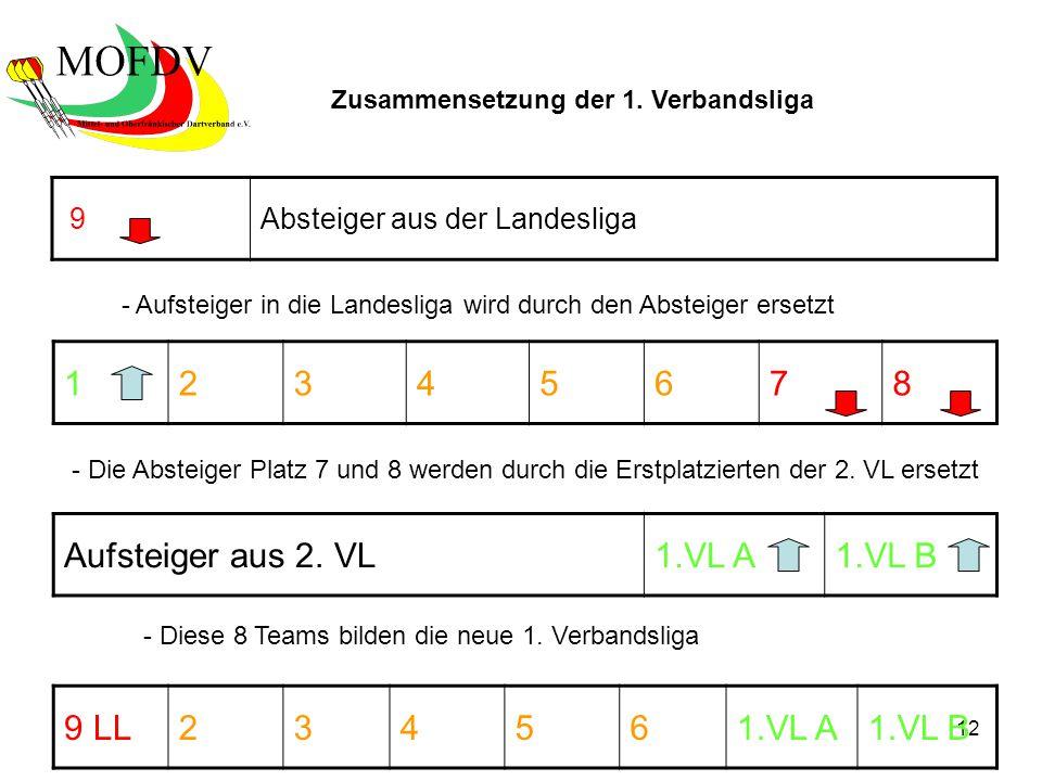 12 9Absteiger aus der Landesliga 12345678 Aufsteiger aus 2.