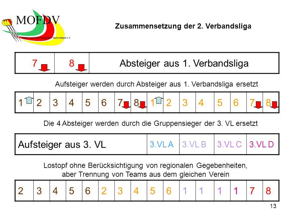 13 78Absteiger aus 1. Verbandsliga 2345623456111178 Aufsteiger aus 3.