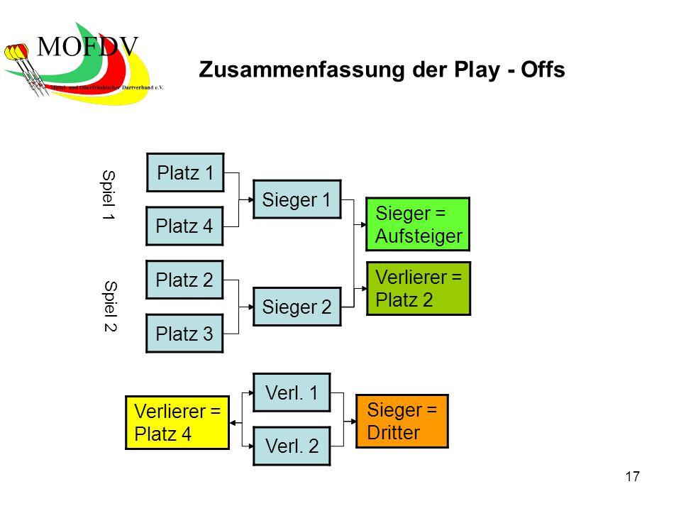 17 Platz 1 Platz 4 Platz 2 Platz 3 Sieger 2 Sieger = Aufsteiger Verl.