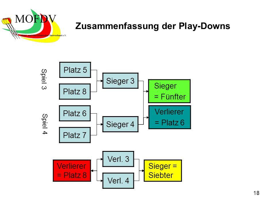18 Platz 5 Platz 8 Platz 6 Platz 7 Sieger 4 Sieger = Fünfter Verl. 3 Verl. 4 Sieger = Siebter Sieger 3 Spiel 3 Spiel 4 Zusammenfassung der Play-Downs