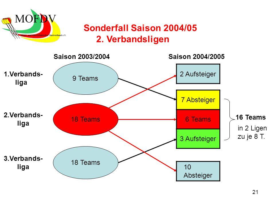21 18 Teams 9 Teams Saison 2003/2004Saison 2004/2005 Sonderfall Saison 2004/05 2. Verbandsligen 1.Verbands- liga 2.Verbands- liga 3.Verbands- liga 6 T