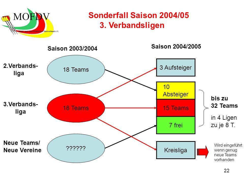 22 ?????. 18 Teams Saison 2003/2004 Saison 2004/2005 Sonderfall Saison 2004/05 3.