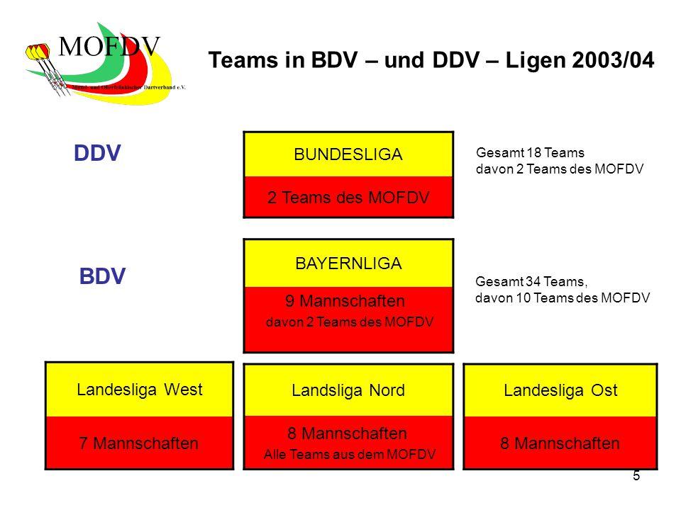 5 BAYERNLIGA 9 Mannschaften davon 2 Teams des MOFDV Landesliga West 7 Mannschaften Landsliga Nord 8 Mannschaften Alle Teams aus dem MOFDV DDV BDV Landesliga Ost 8 Mannschaften BUNDESLIGA 2 Teams des MOFDV Gesamt 18 Teams davon 2 Teams des MOFDV Gesamt 34 Teams, davon 10 Teams des MOFDV Teams in BDV – und DDV – Ligen 2003/04
