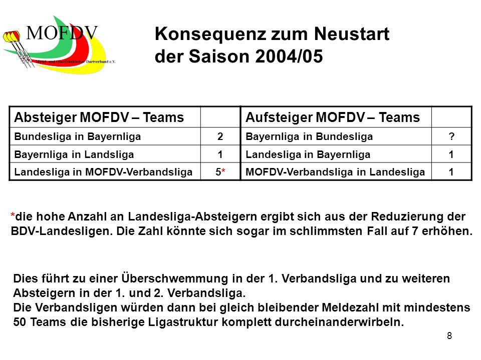 8 Absteiger MOFDV – Teams Bundesliga in Bayernliga2 Bayernliga in Landsliga1 Landesliga in MOFDV-Verbandsliga5*5* Konsequenz zum Neustart der Saison 2004/05 Aufsteiger MOFDV – Teams Bayernliga in Bundesliga.