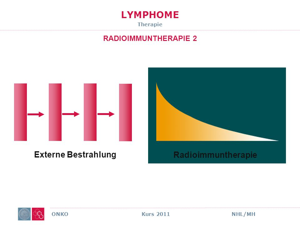 LYMPHOME Therapie RADIOIMMUNTHERAPIE 3 ONKO Kurs 2011NHL/MH CHT IMMUNTHERAPIE STRAHLEN RIT
