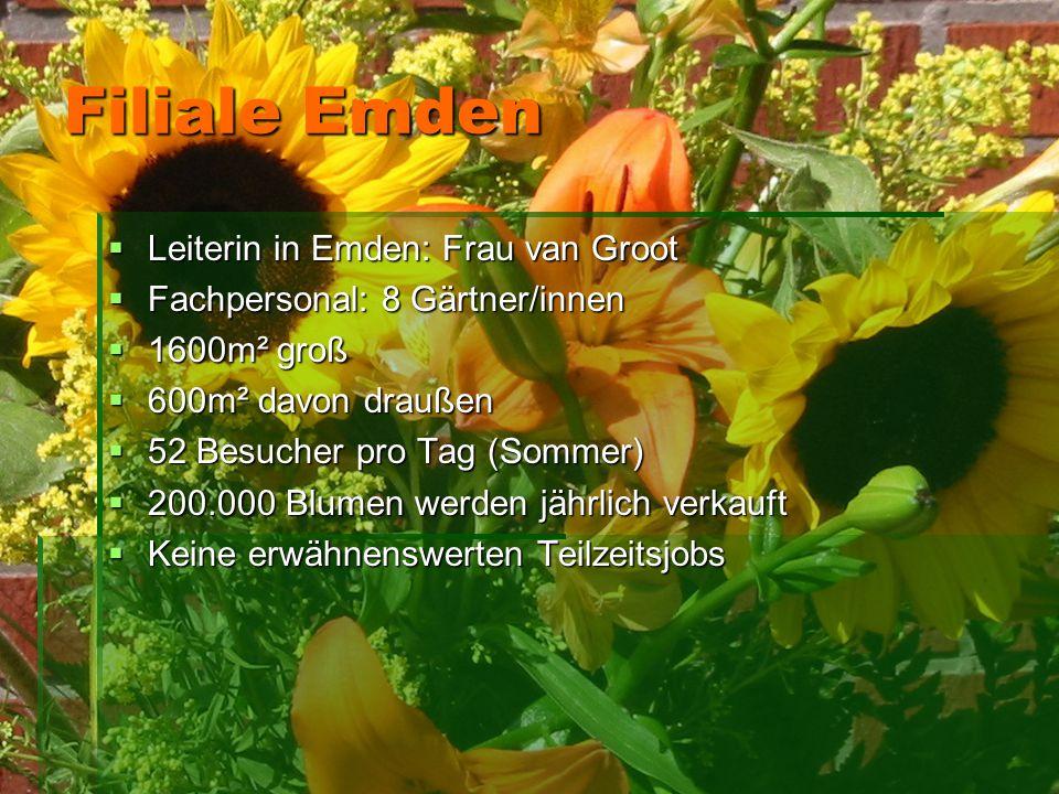 Filiale Emden LLLLeiterin in Emden: Frau van Groot FFFFachpersonal: 8 Gärtner/innen 1111600m² groß 666600m² davon draußen 55552 Be