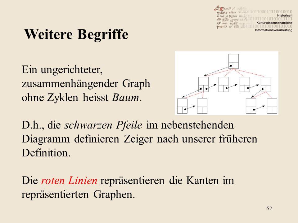 Weitere Begriffe 52 Ein ungerichteter, zusammenhängender Graph ohne Zyklen heisst Baum. D.h., die schwarzen Pfeile im nebenstehenden Diagramm definier